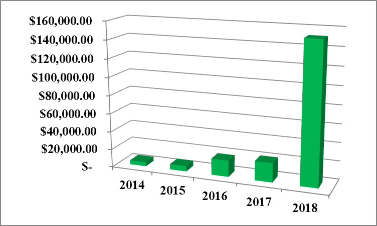 General Fund Interest Earnings: Fiscal Years 2014-2018